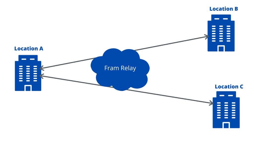 Point-To-Multipoint-Point WAN Topology