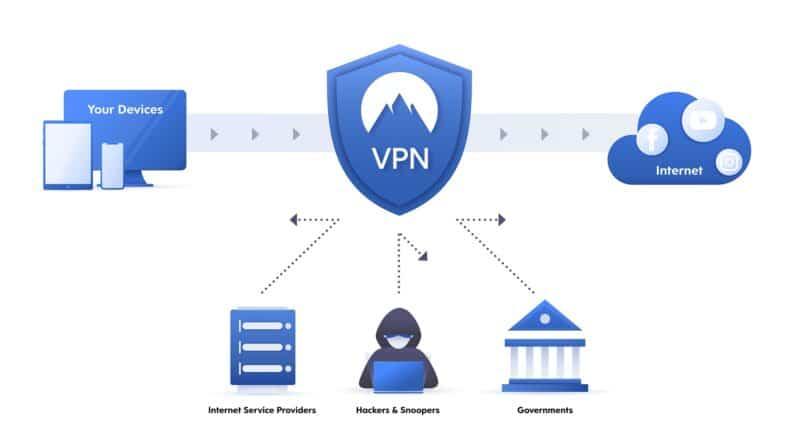 How to install VPN on Hyper V